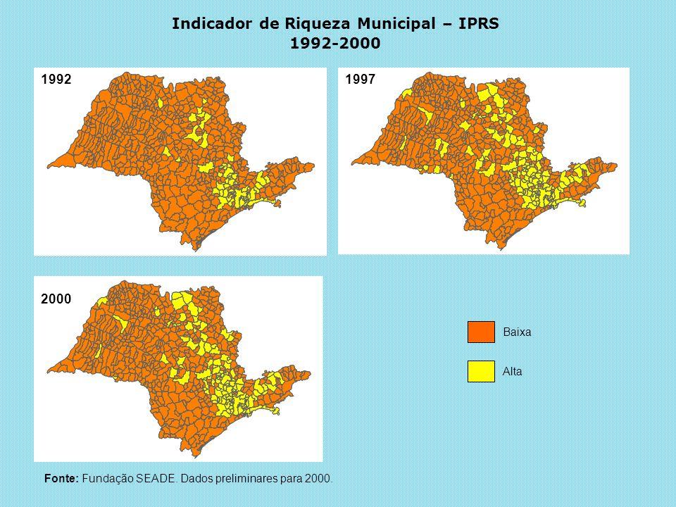 Indicador de Riqueza Municipal – IPRS