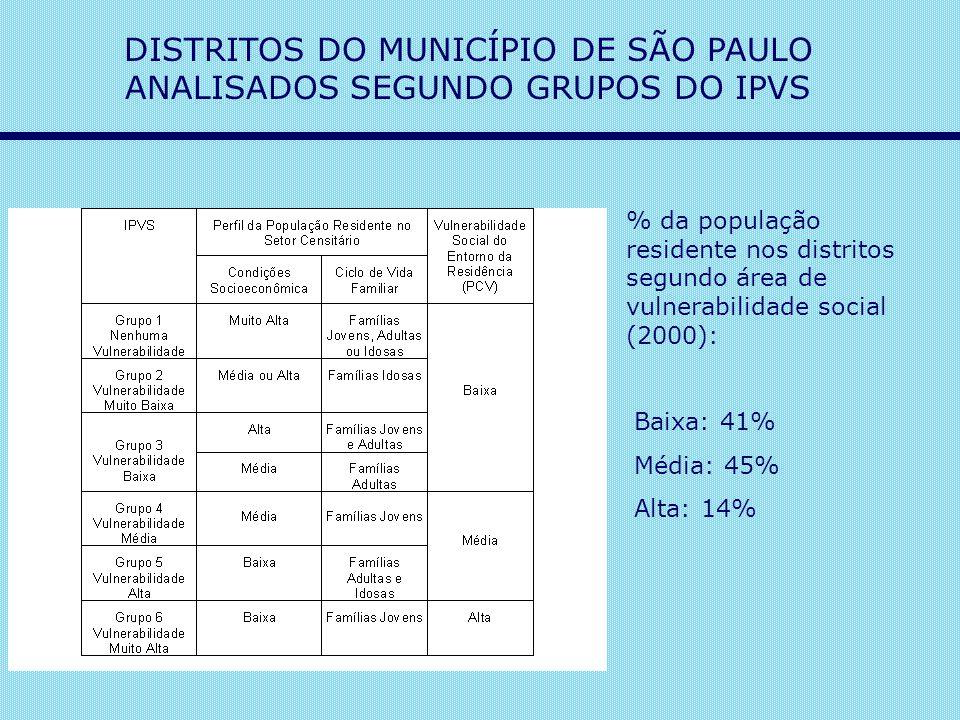 DISTRITOS DO MUNICÍPIO DE SÃO PAULO ANALISADOS SEGUNDO GRUPOS DO IPVS