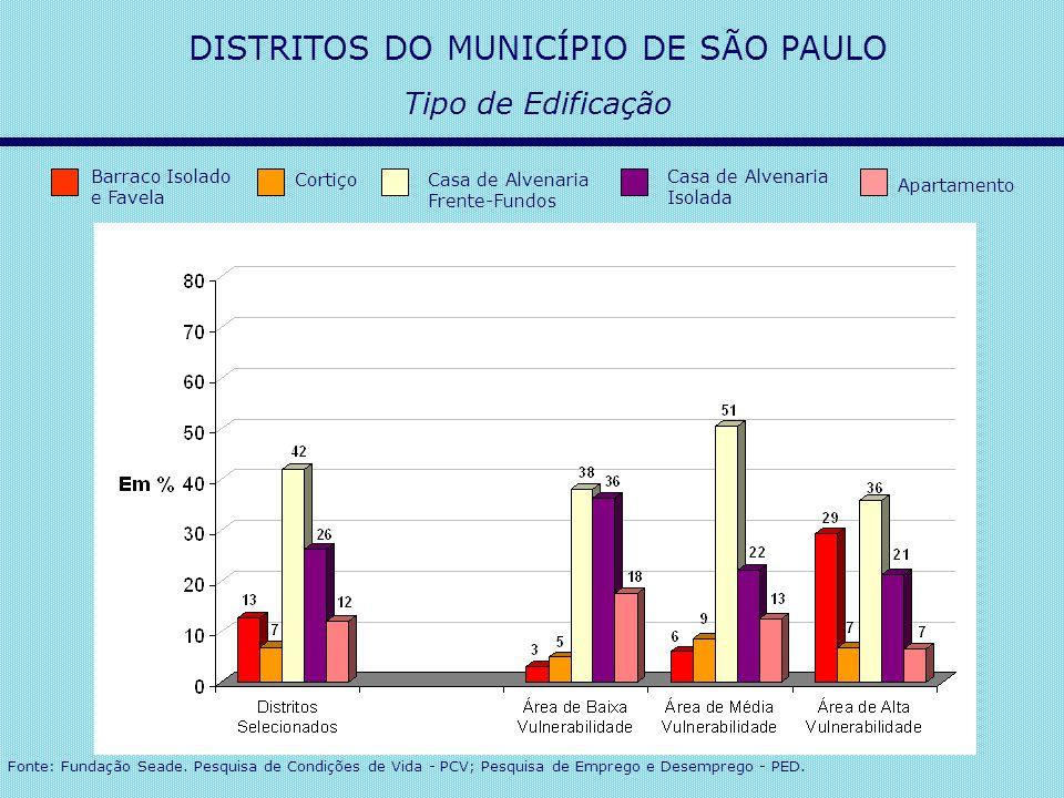 DISTRITOS DO MUNICÍPIO DE SÃO PAULO