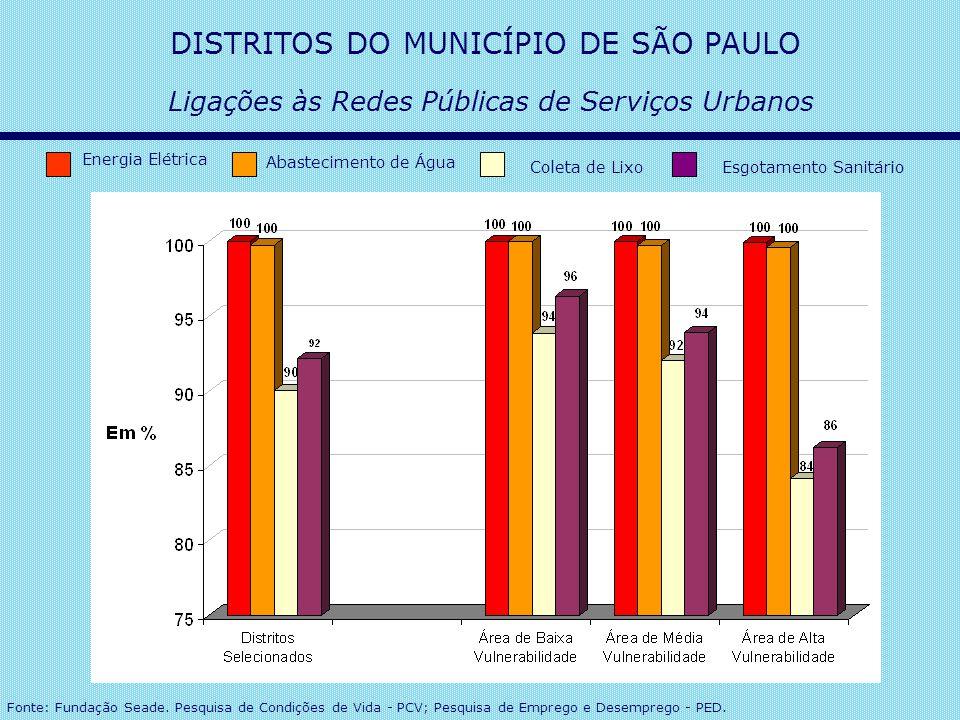 Ligações às Redes Públicas de Serviços Urbanos