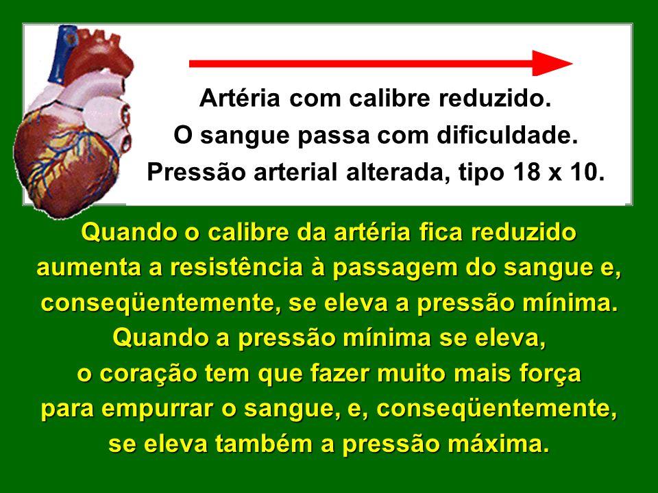 Artéria com calibre reduzido. O sangue passa com dificuldade.