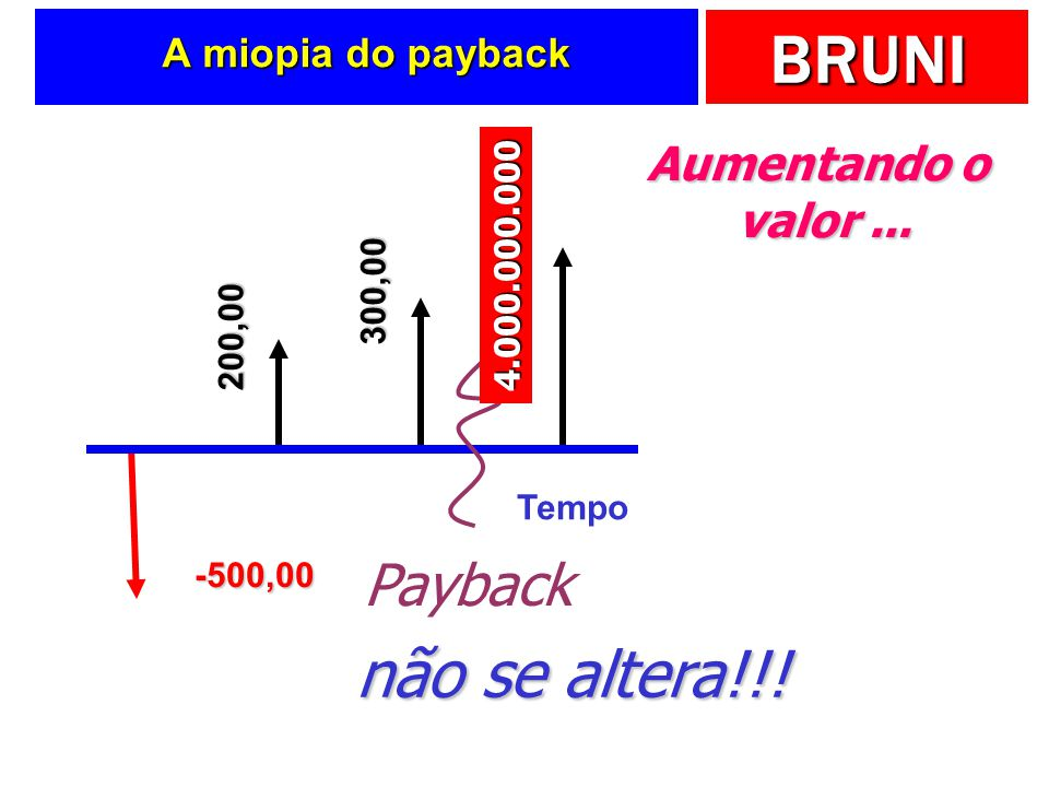 não se altera!!! Payback Aumentando o valor ... A miopia do payback