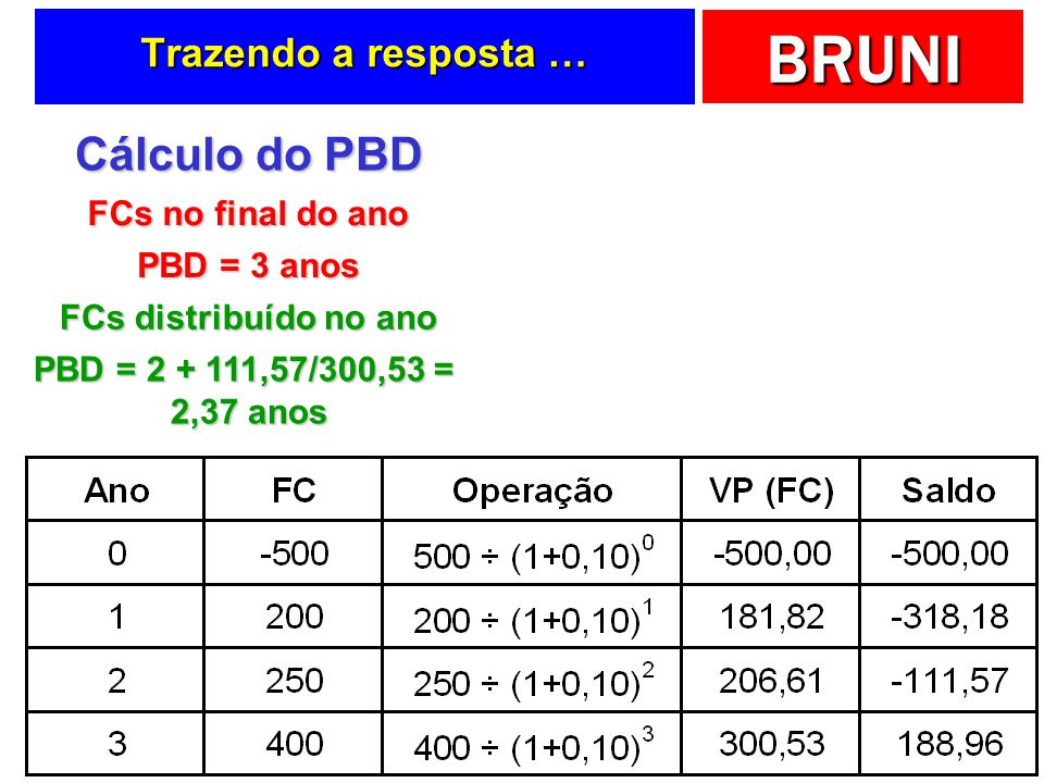 Cálculo do PBD Trazendo a resposta … FCs no final do ano PBD = 3 anos