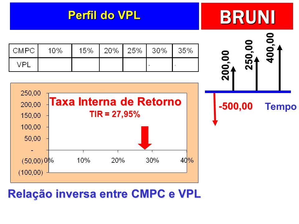 Taxa Interna de Retorno Relação inversa entre CMPC e VPL
