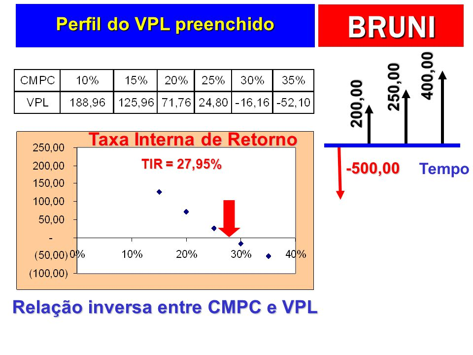 Perfil do VPL preenchido