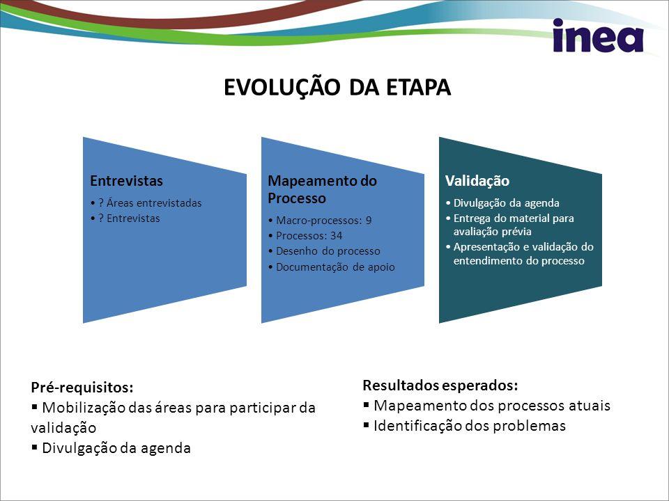 EVOLUÇÃO DA ETAPA Resultados esperados: Pré-requisitos: