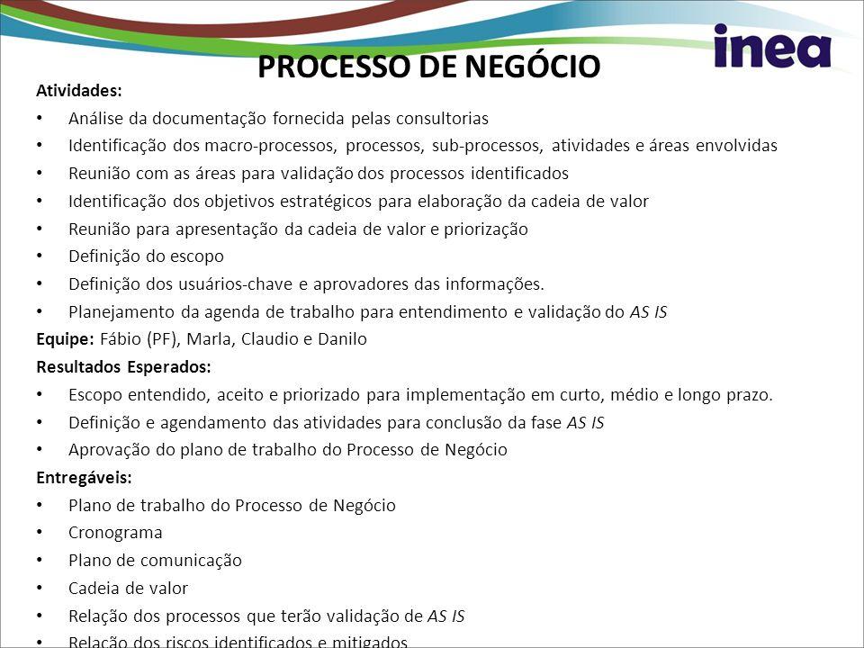 PROCESSO DE NEGÓCIO Atividades: