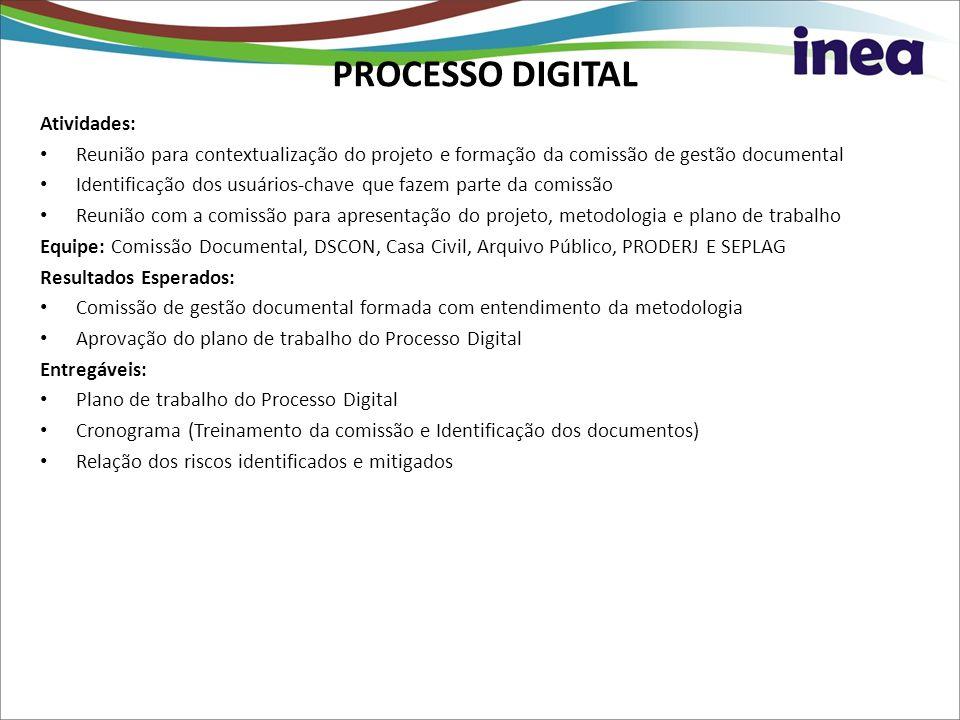 PROCESSO DIGITAL Atividades: