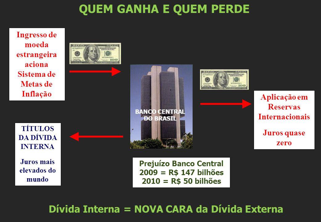 QUEM GANHA E QUEM PERDE Dívida Interna = NOVA CARA da Dívida Externa