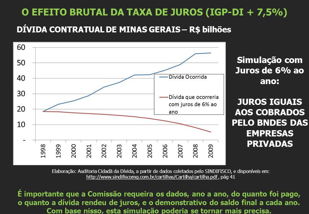 O EFEITO BRUTAL DA TAXA DE JUROS (IGP-DI + 7,5%)