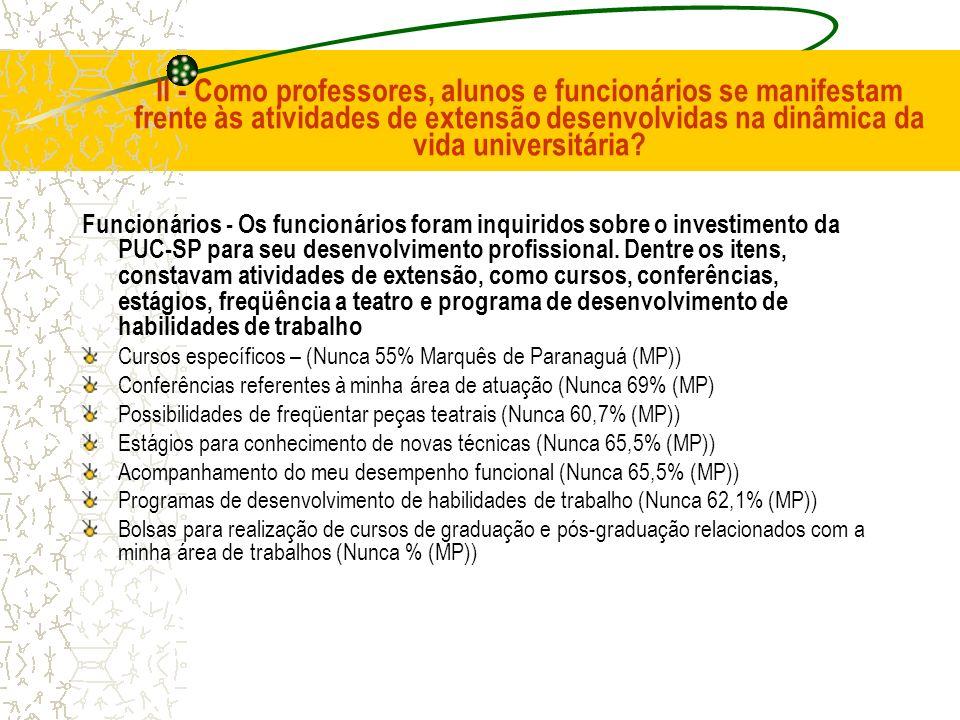 II - Como professores, alunos e funcionários se manifestam frente às atividades de extensão desenvolvidas na dinâmica da vida universitária