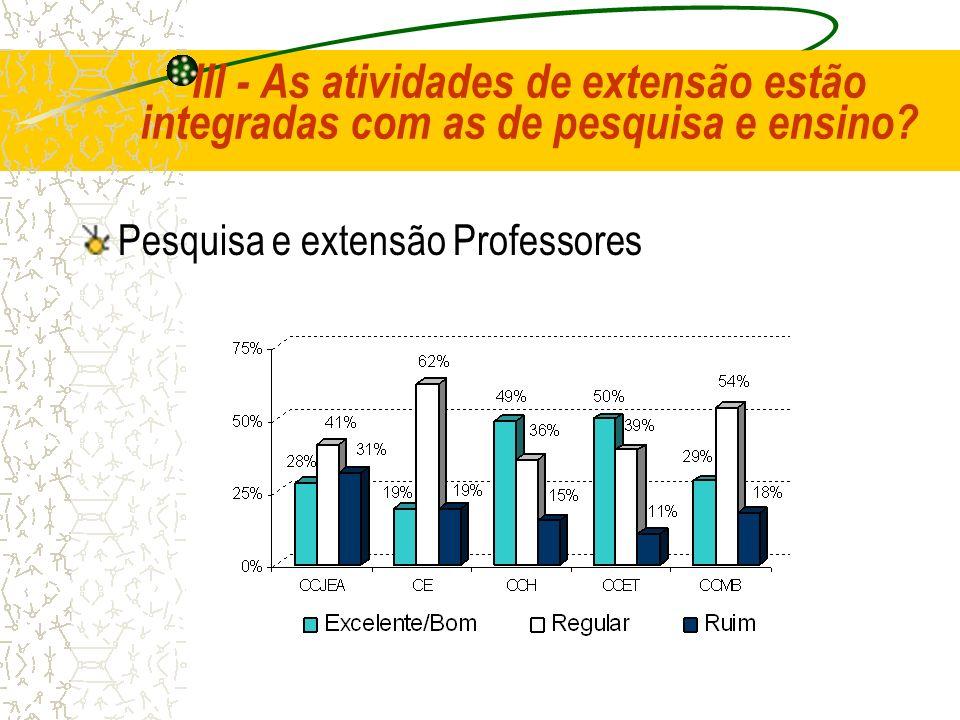 III - As atividades de extensão estão integradas com as de pesquisa e ensino