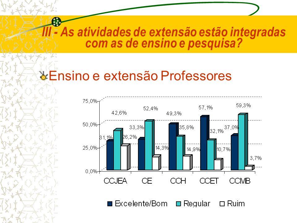 III - As atividades de extensão estão integradas com as de ensino e pesquisa