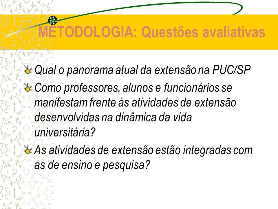 METODOLOGIA: Questões avaliativas