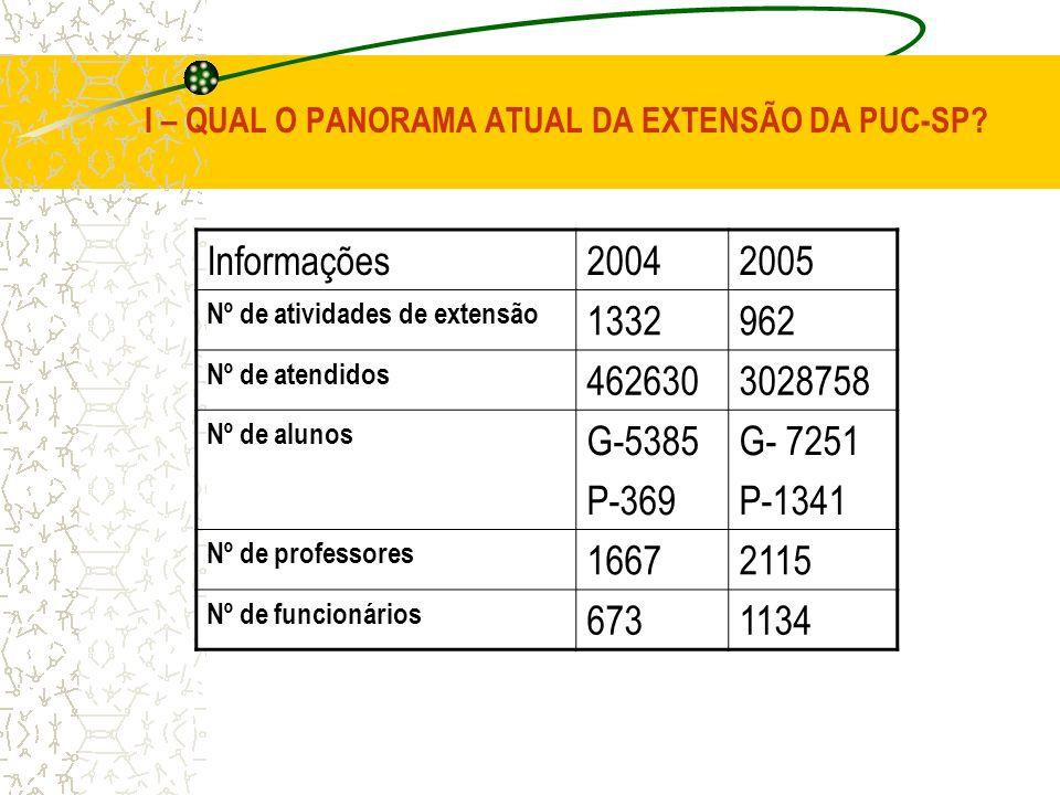 I – QUAL O PANORAMA ATUAL DA EXTENSÃO DA PUC-SP