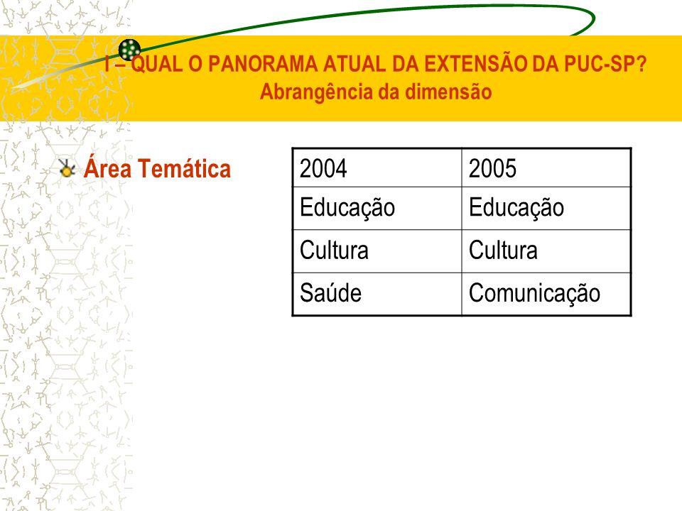 Área Temática 2004 2005 Educação Cultura Saúde Comunicação
