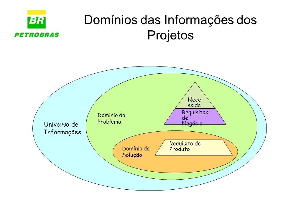 Domínios das Informações dos Projetos