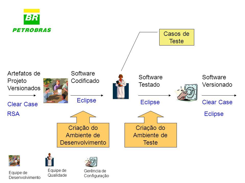 Casos de Teste Artefatos de Projeto Versionados Software Codificado