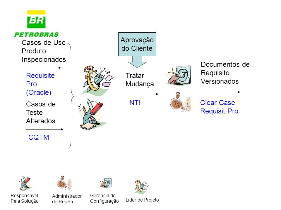 Aprovação do Cliente Casos de Uso Produto Inspecionados Documentos de