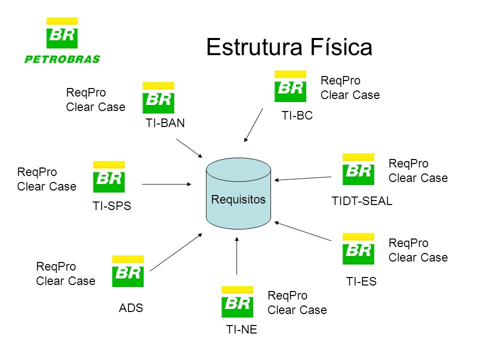 Estrutura Física ReqPro Clear Case ReqPro Clear Case TI-BC TI-BAN