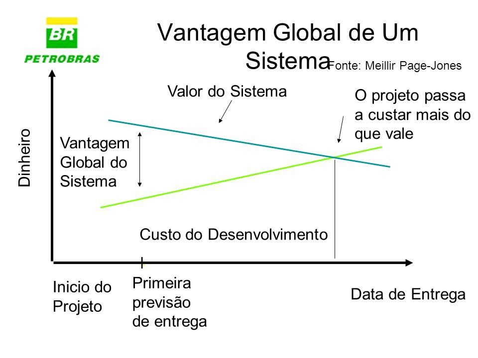 Vantagem Global de Um Sistema