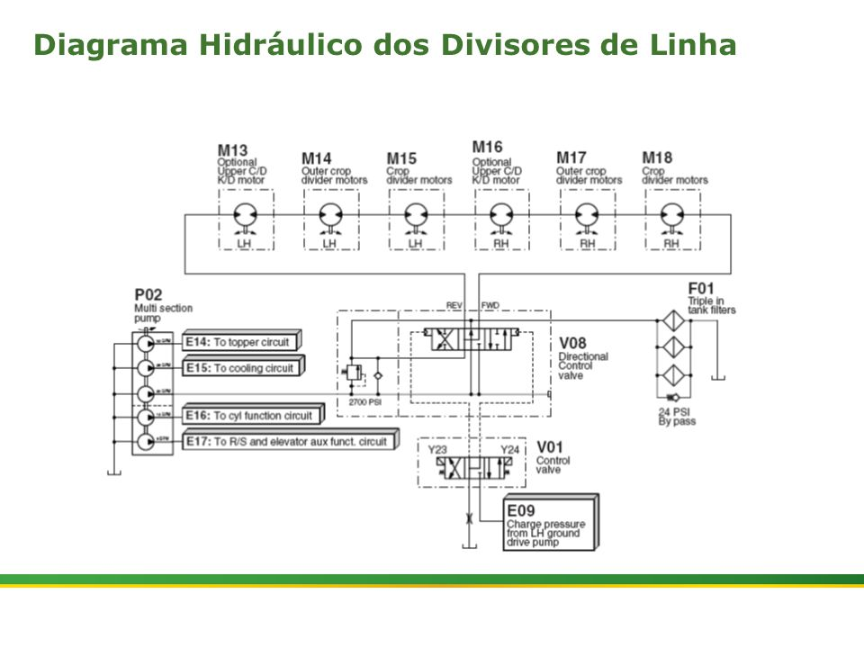 Diagrama Hidráulico dos Divisores de Linha