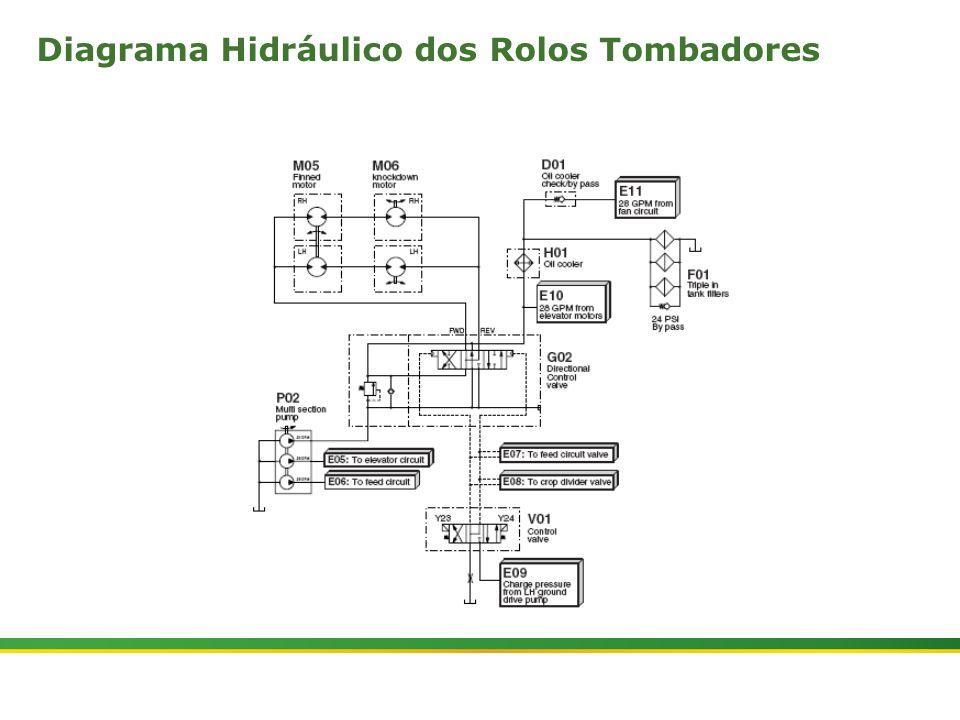 Diagrama Hidráulico dos Rolos Tombadores