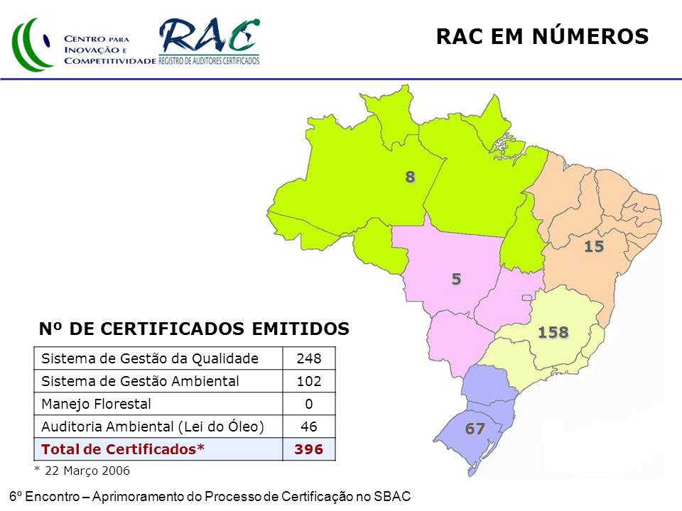 Nº DE CERTIFICADOS EMITIDOS