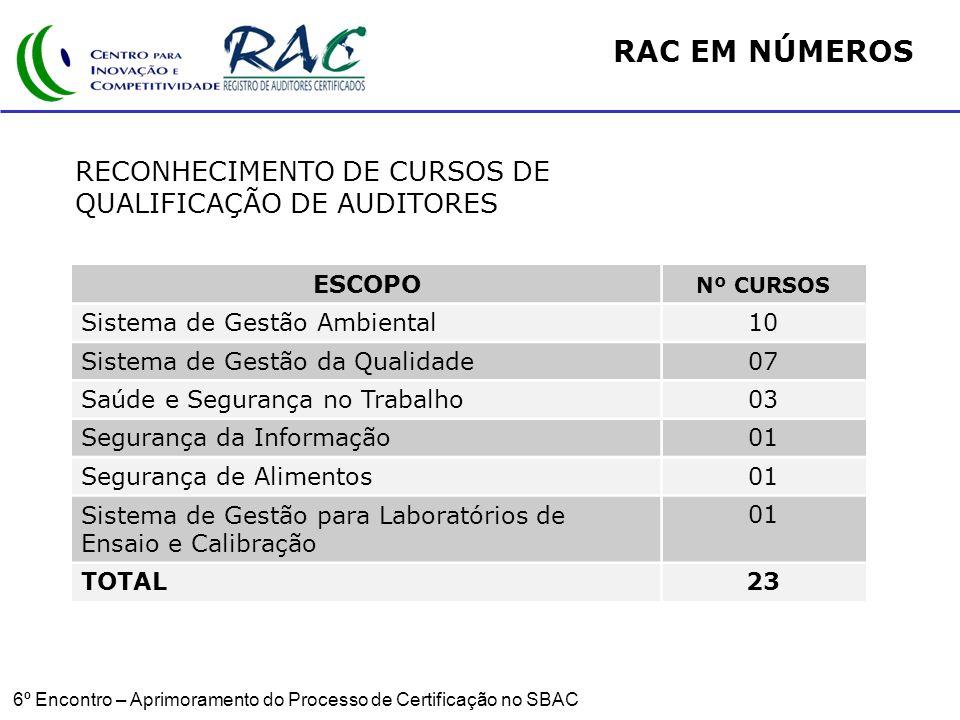 RAC EM NÚMEROS RECONHECIMENTO DE CURSOS DE QUALIFICAÇÃO DE AUDITORES