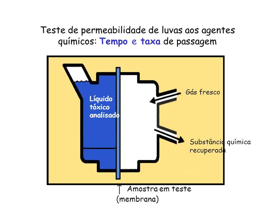 ↑ Amostra em teste (membrana)