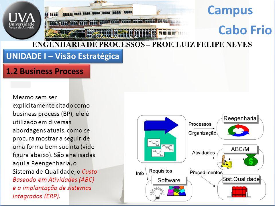 Campus UNIDADE I – Visão Estratégica 1.2 Business Process