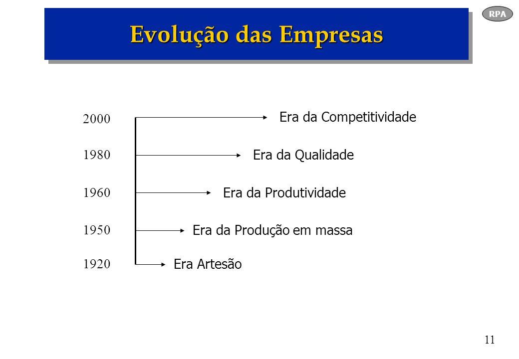 Evolução das Empresas 2000 1980 1960 1950 1920 Era Artesão