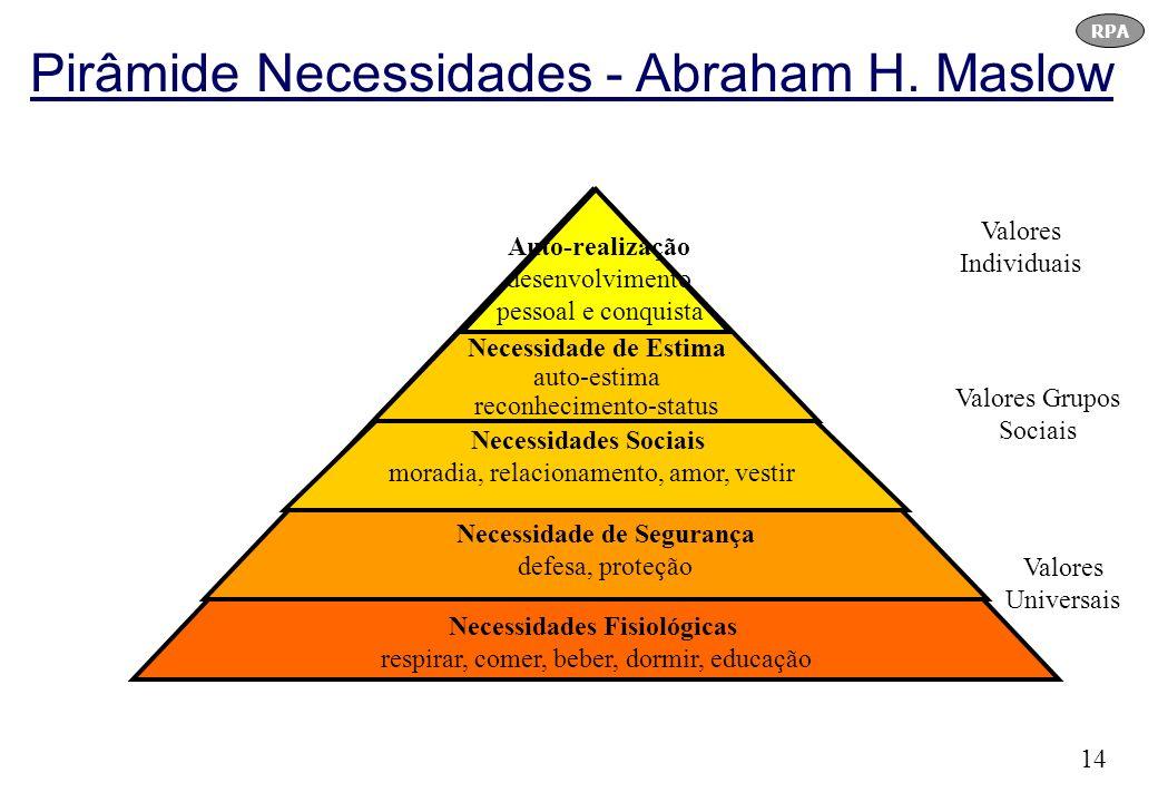 Pirâmide Necessidades - Abraham H. Maslow