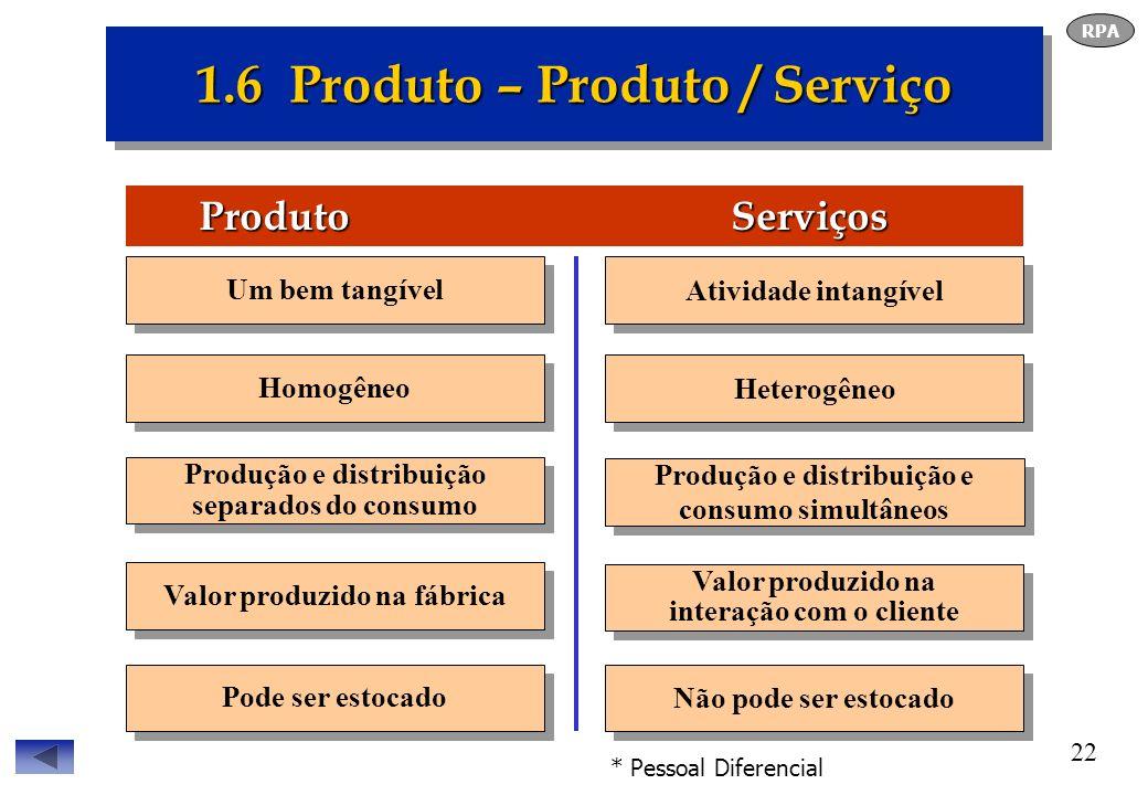 1.6 Produto – Produto / Serviço