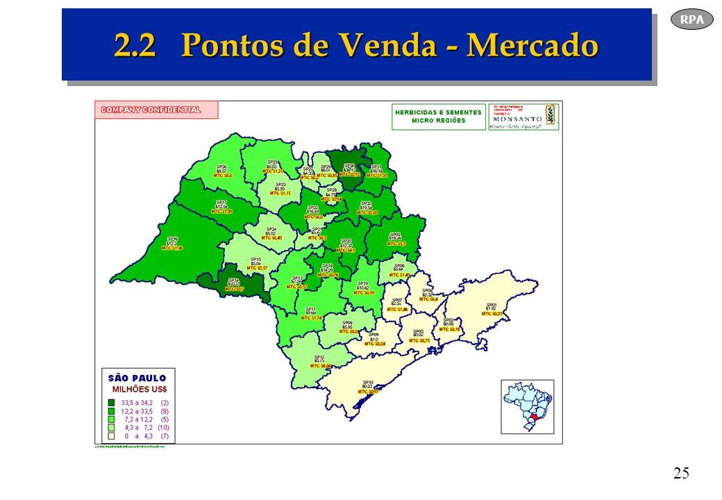 2.2 Pontos de Venda - Mercado