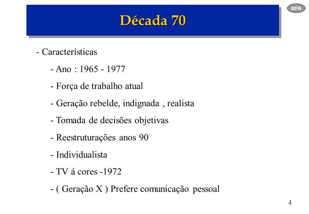 Década 70 Características Ano : 1965 - 1977 Força de trabalho atual