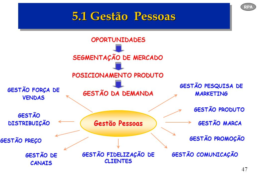 5.1 Gestão Pessoas Gestão Pessoas OPORTUNIDADES SEGMENTAÇÃO DE MERCADO