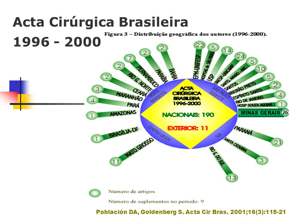 Acta Cirúrgica Brasileira 1996 - 2000