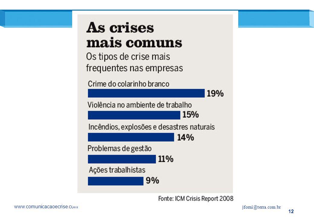 www.comunicacaoecrise.com jforni@terra.com.br 12