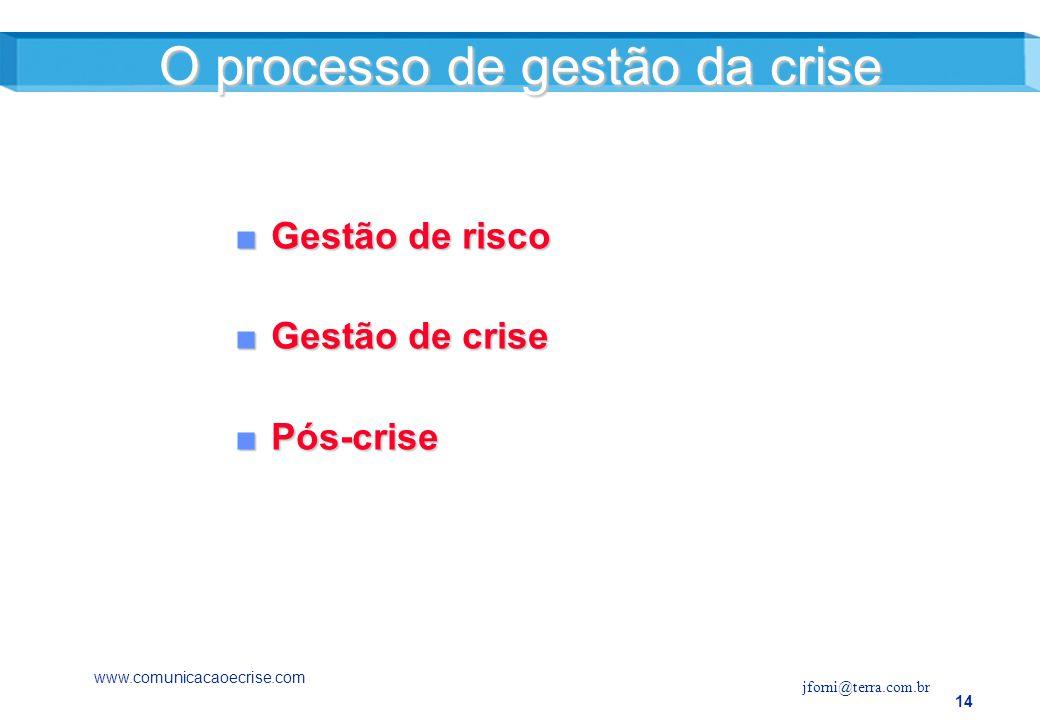 O processo de gestão da crise