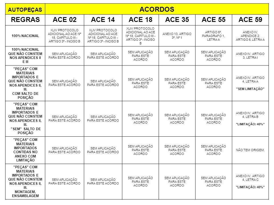 ACORDOS REGRAS ACE 02 ACE 14 ACE 18 ACE 35 ACE 55 ACE 59