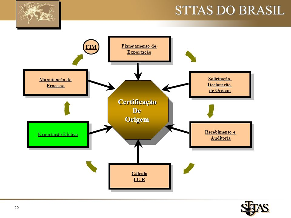 STTAS DO BRASIL Certificação De Origem FIM Planejamento de Exportação