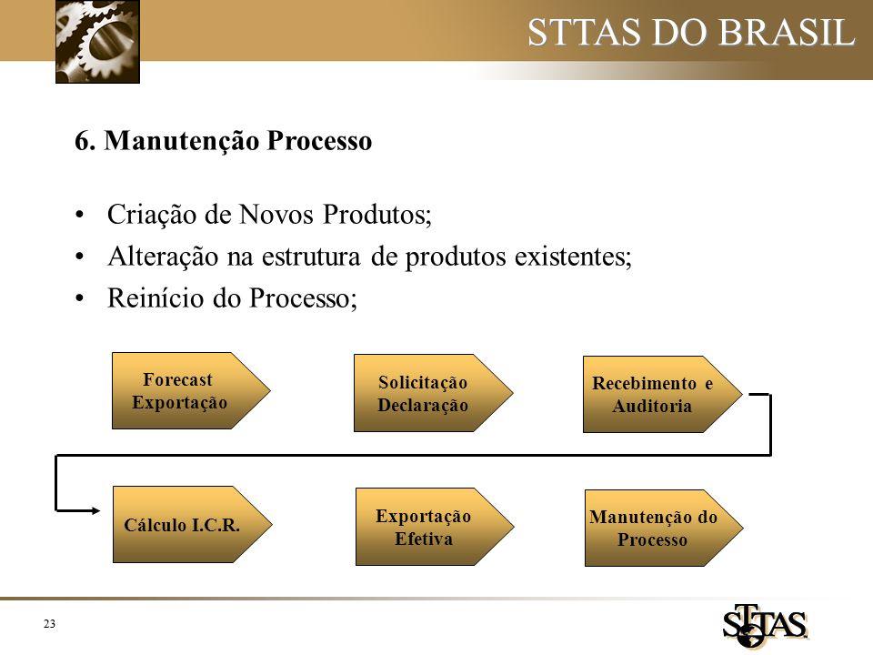 STTAS DO BRASIL 6. Manutenção Processo Criação de Novos Produtos;