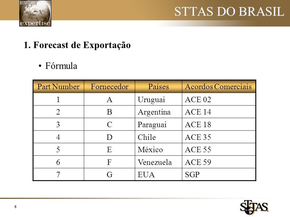 STTAS DO BRASIL 1. Forecast de Exportação Fórmula Part Number