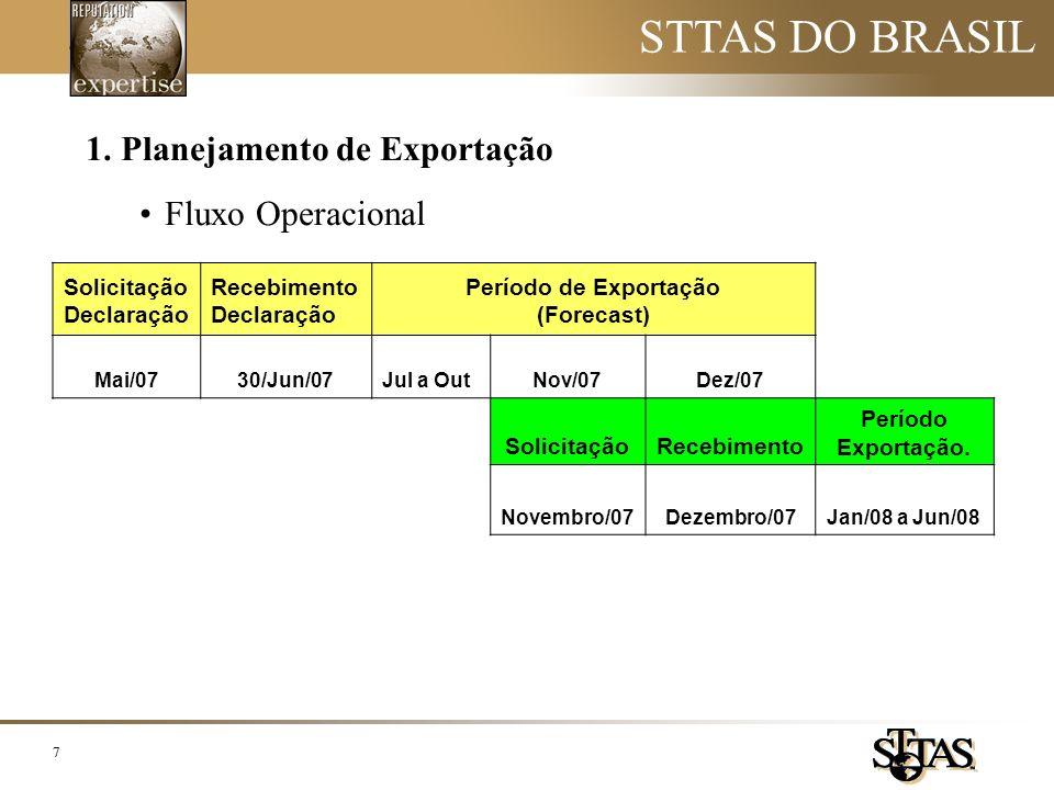 Período de Exportação (Forecast)