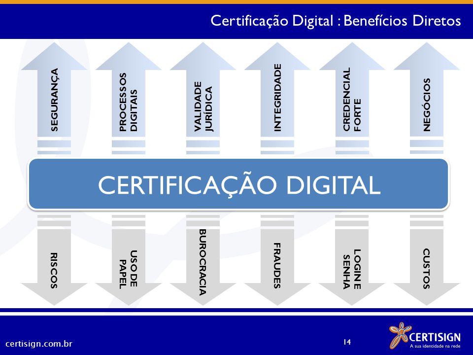 CERTIFICAÇÃO DIGITAL Certificação Digital : Benefícios Diretos