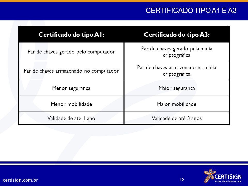 CERTIFICADO TIPO A1 E A3 Certificado do tipo A1: