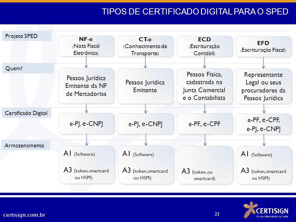 TIPOS DE CERTIFICADO DIGITAL PARA O SPED