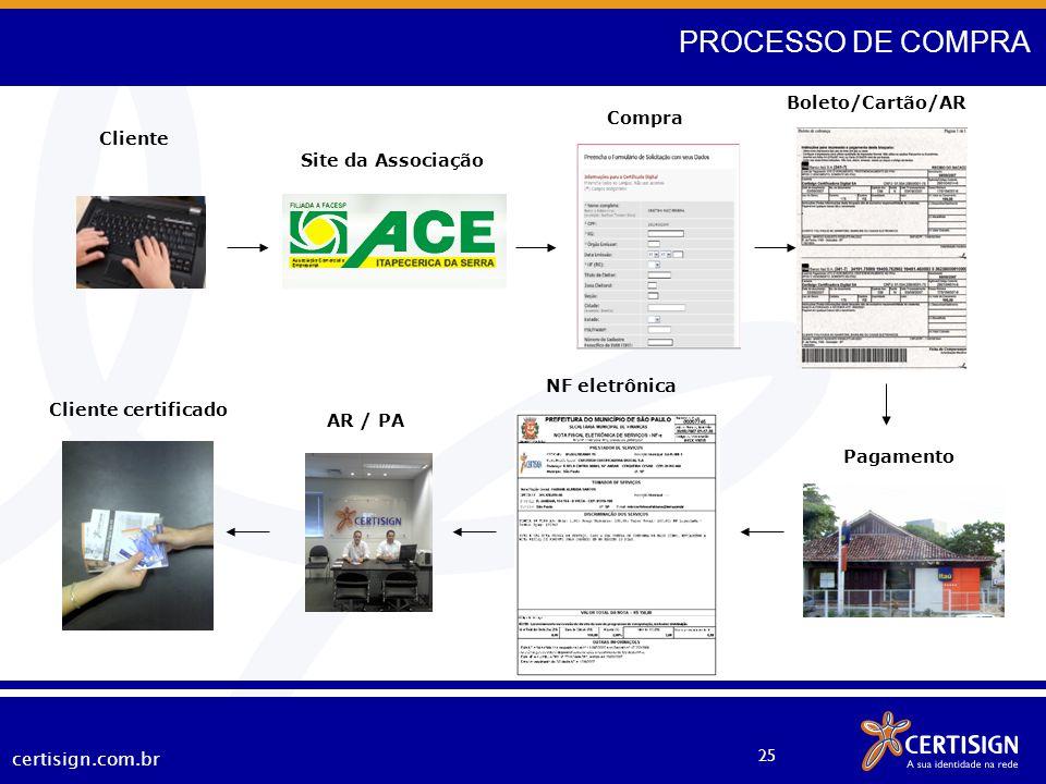PROCESSO DE COMPRA Site Associação Boleto/Cartão/AR Compra Cliente