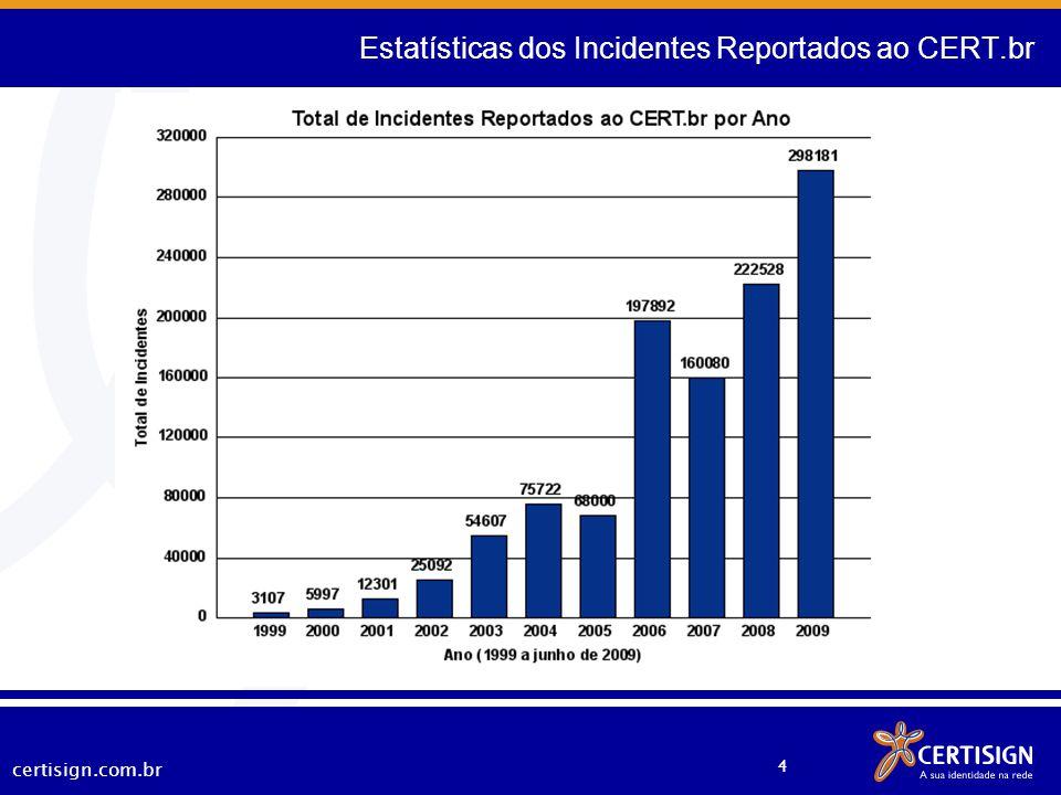 Estatísticas dos Incidentes Reportados ao CERT.br